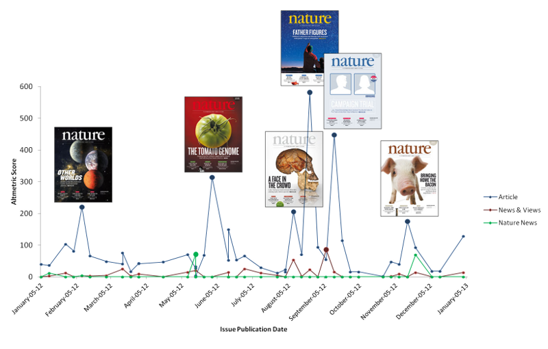 Graph indicating Altmetric scores for Nature cover research papers and their accompanying news features in 2012.