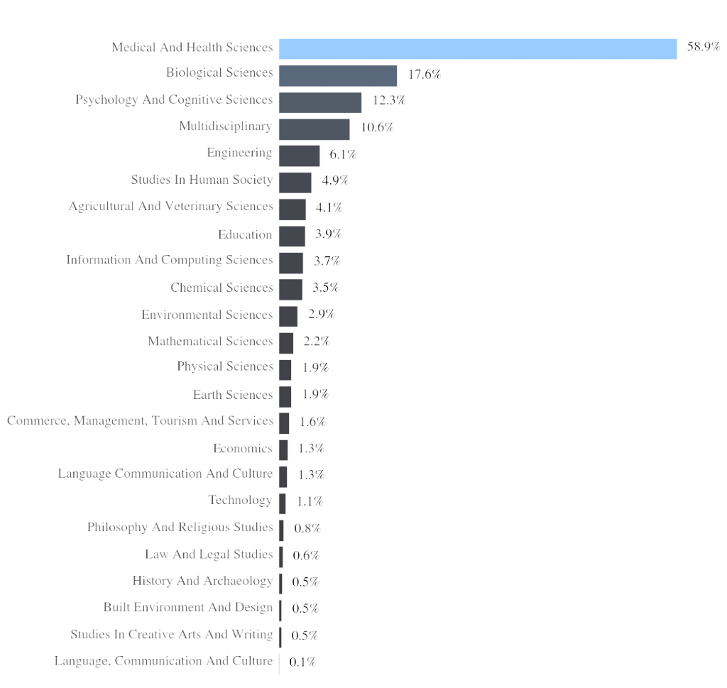 Figure 1. The percentage of tweets pointing to articles from journals tagged in each major field of research (as defined by the Australian Research Council, http://www.arc.gov.au/applicants/codes.htm). Journals can be assigned to multiple fields of research, with no fractional counting used here. Tweets that aren't pointing to an article from a journal included in the FOR system aren't included in this analysis.