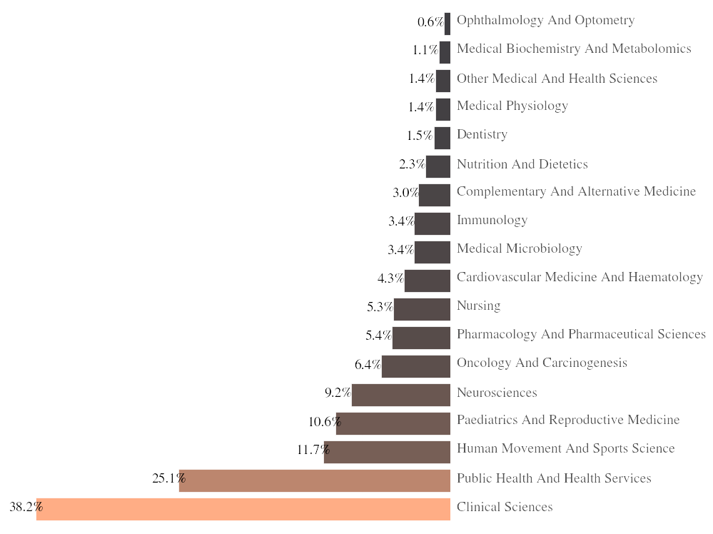 Figure 2. The percentage of tweets pointing to articles from journals tagged in each of the sub fields of the Medical and Health Sciences major field of research. Journals can again be assigned to multiple subfields, and fractional counting isn't used. Only tweets pointing to articles from journals assigned medical subfield categories are included in this analysis.