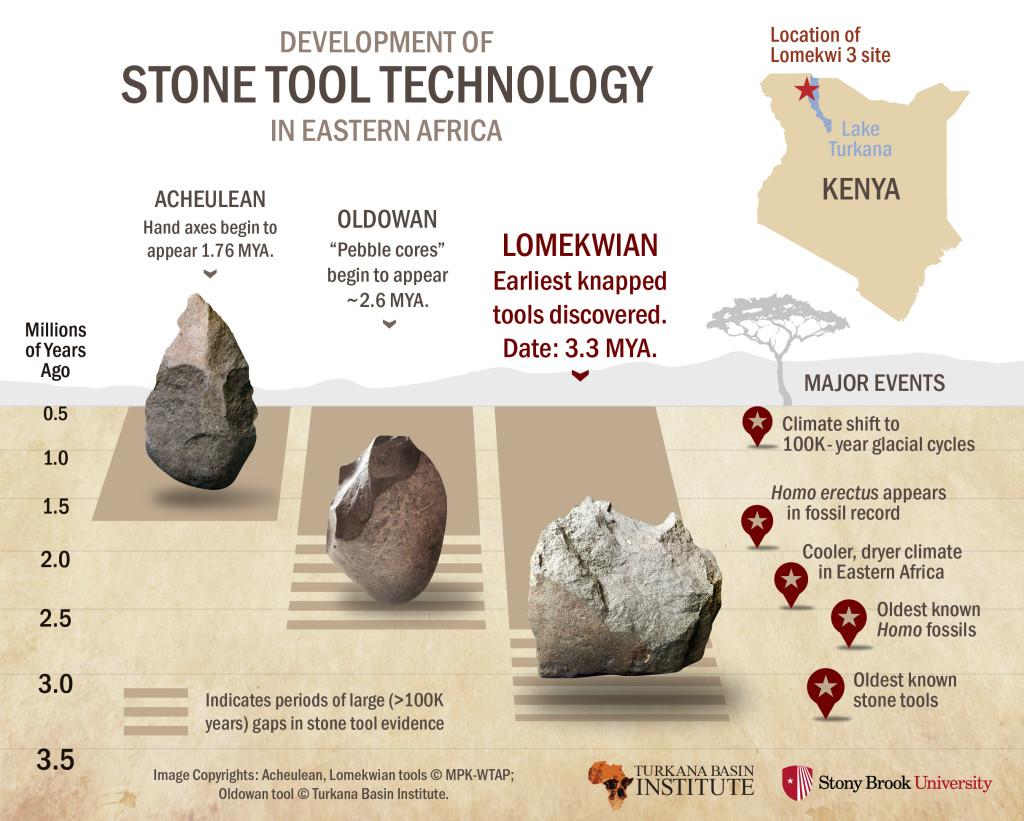 stone-tools-infographic-5-20-15-1024x821
