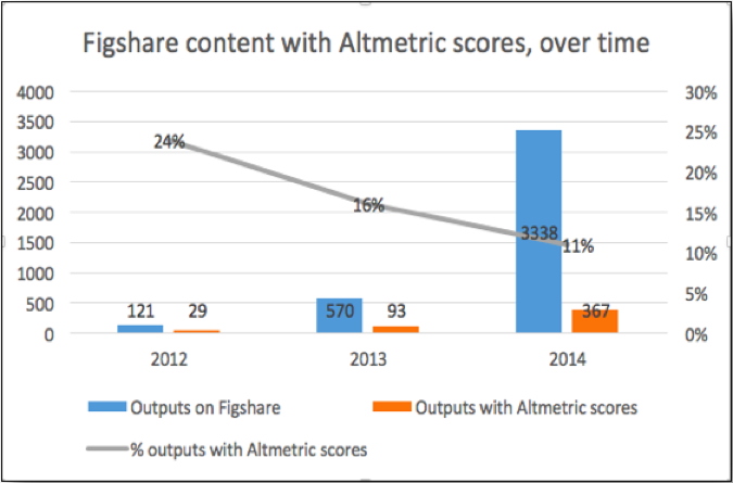 Percentage and raw counts of Figshare humanities content with Altmetric scores, from 2012-2014.