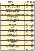 Table 1. Non-exclusive categories assigned to humanities content on figshare.