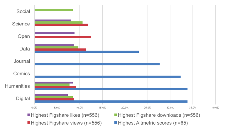 Figure 4. Keywords for top 10% of humanities deposits (by attention type) on figshare.
