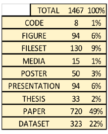 Table 4. Output types for humanities content on figshare.