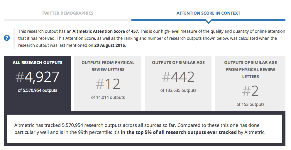 A Screenshot of the Altmetric Attention Score in Context