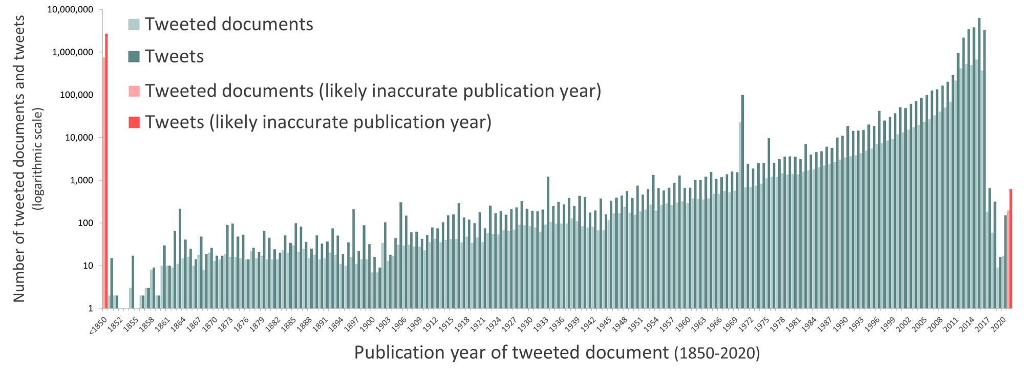 graph for publication year