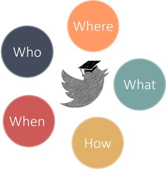 "The ""Who What Where When How"" of Twitter"